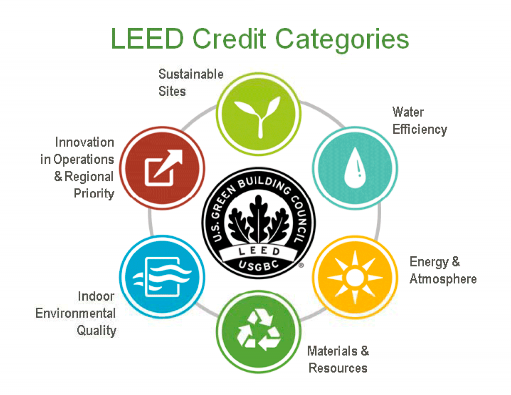 How leed certification can be even so much better for green leed v4 credit categories green building for the win 1betcityfo Choice Image