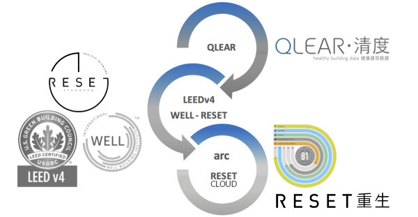RESET links with data aggregators such as QLEAR and helps with LEED and WELL certification.