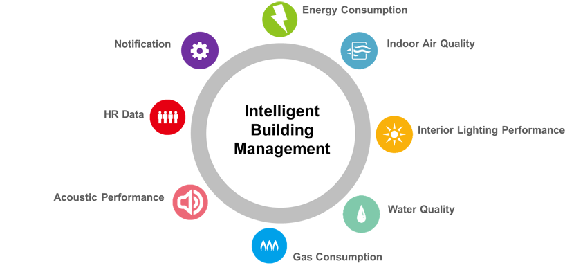 Intelligent Building Management