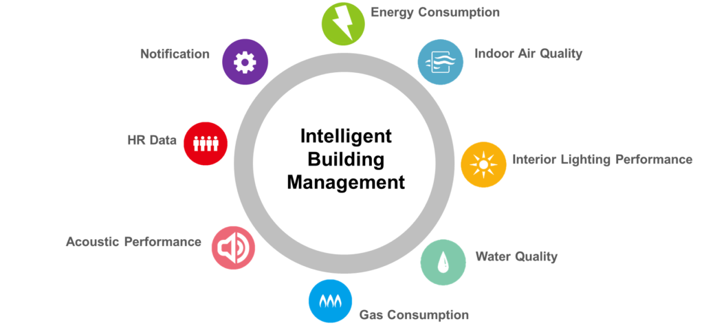QLEAR Intelligent Building Management